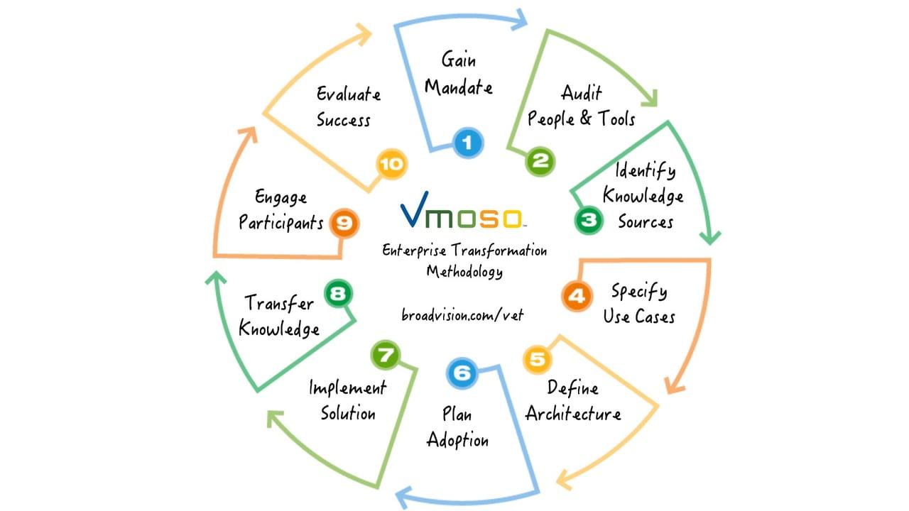 Vmoso Enterprise Transformation Methodology
